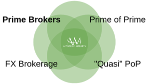 AdvancedMarkets_PrimeBrokers1