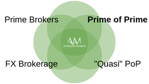 AdvancedMarkets_PrimeofPrime1