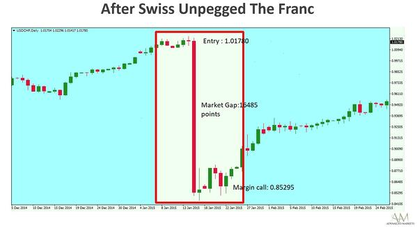 Advanced_Markets_2015_SwissNationalBank_ExchangeRate