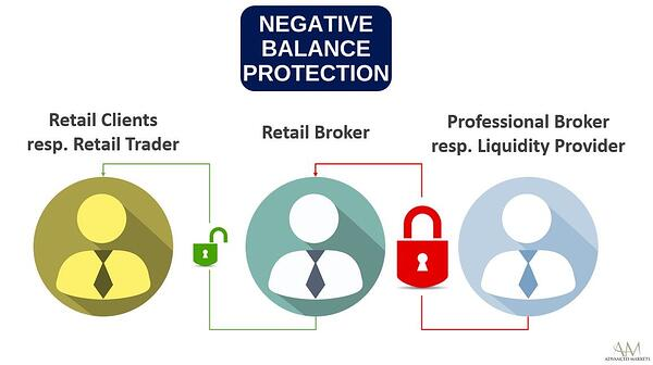 Advanced Markets Liquidity Provider - Negative Balance Protection