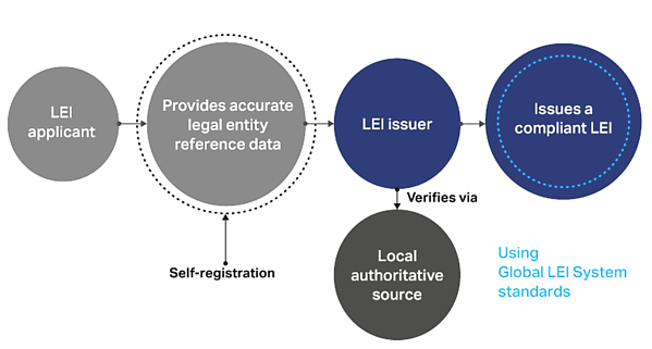 Global LEI System Standards