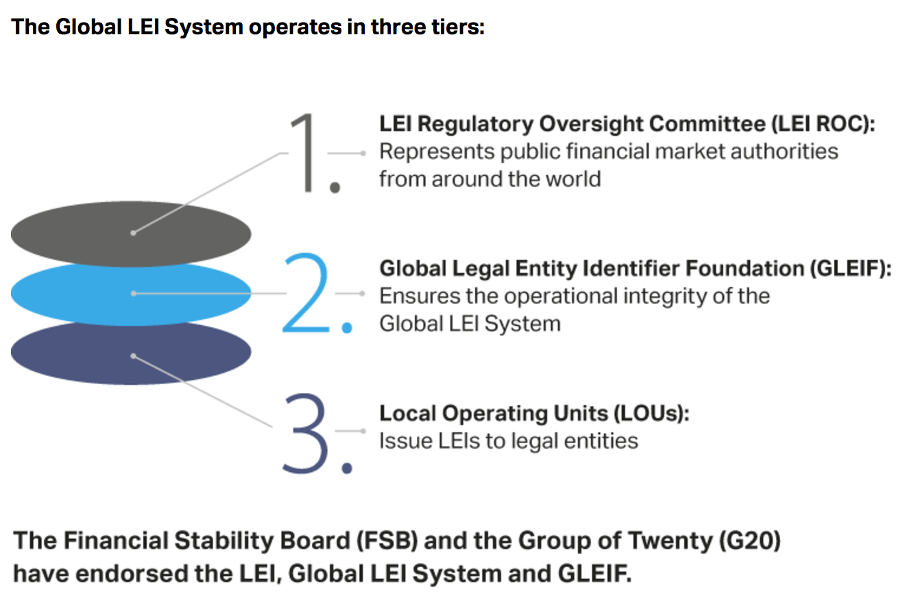 Global LEI System Tiers - Regulatory Oversight - Legal Entity Identifier - Operating Units.png