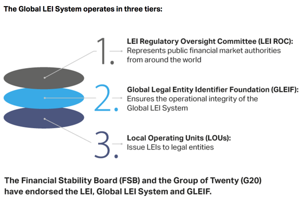 Global LEI System Tiers - Regulatory Oversight - Legal Entity Identifier - Operating Units