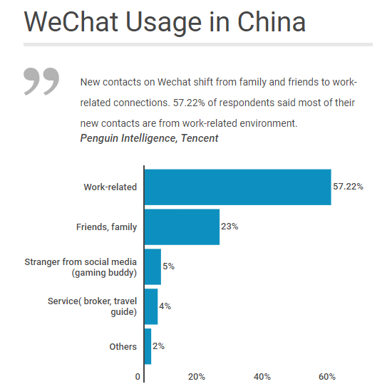 WeChat usage in China - Forex Marketing.png